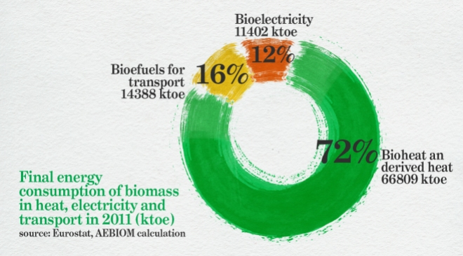 What is bioenergy, Alternative Energy Today