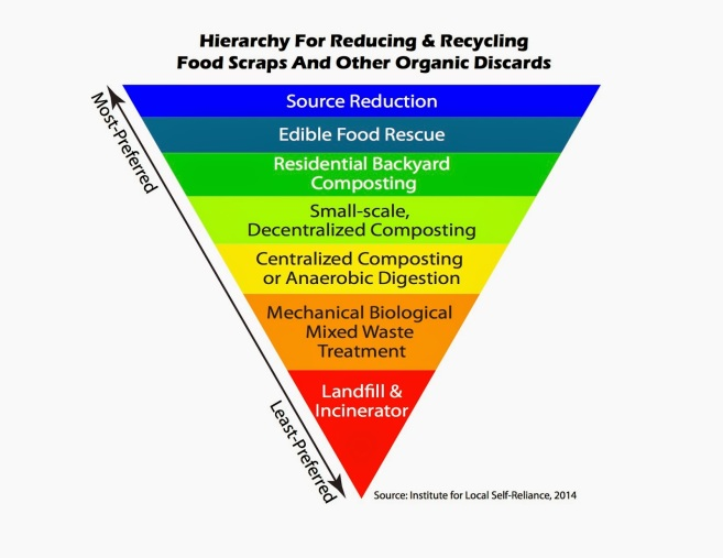 ILSR food waste recovery hierarchy